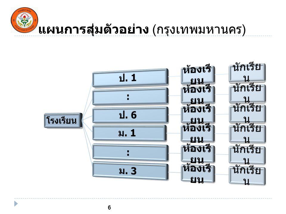 แผนการสุ่มตัวอย่าง ( ต่างจังหวัด ) 7