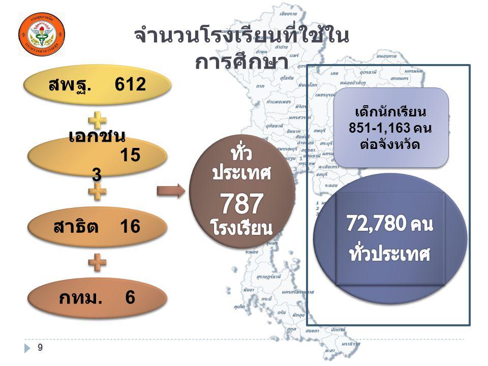 สพฐ. 61 2 เอกชน 15 3 สาธิต 16 กทม.6 จำนวนโรงเรียนที่ใช้ใน การศึกษา 9 เด็กนักเรียน 851-1,163 คน ต่อจังหวัด เด็กนักเรียน 851-1,163 คน ต่อจังหวัด