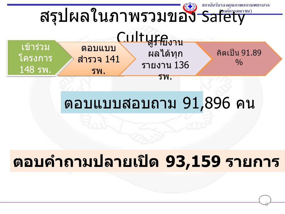 สรุปผลในภาพรวมของ Safety Culture 9 เข้าร่วม โครงการ 148 รพ. เข้าร่วม โครงการ 148 รพ. ตอบแบบ สำรวจ 141 รพ. ดูรายงาน ผลได้ทุก รายงาน 136 รพ. คิดเป็น 91.