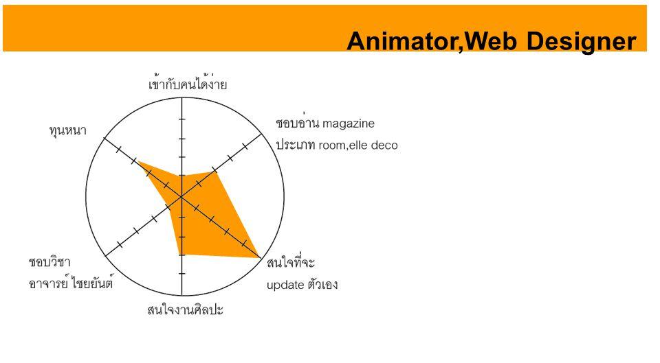 Animator,Web Designer