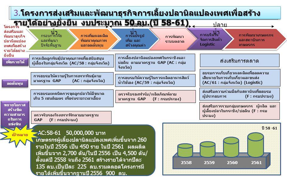 โครงการส่งเสริมและพัฒนาธุรกิจการเลี้ยงปลานิลแปลงเพศเพื่อสร้าง รายได้อย่างยั่งยืน งบประมาณ 50 ลบ.( ปี 58-61) 3. โครงการส่งเสริมและพัฒนาธุรกิจการเลี้ยงป