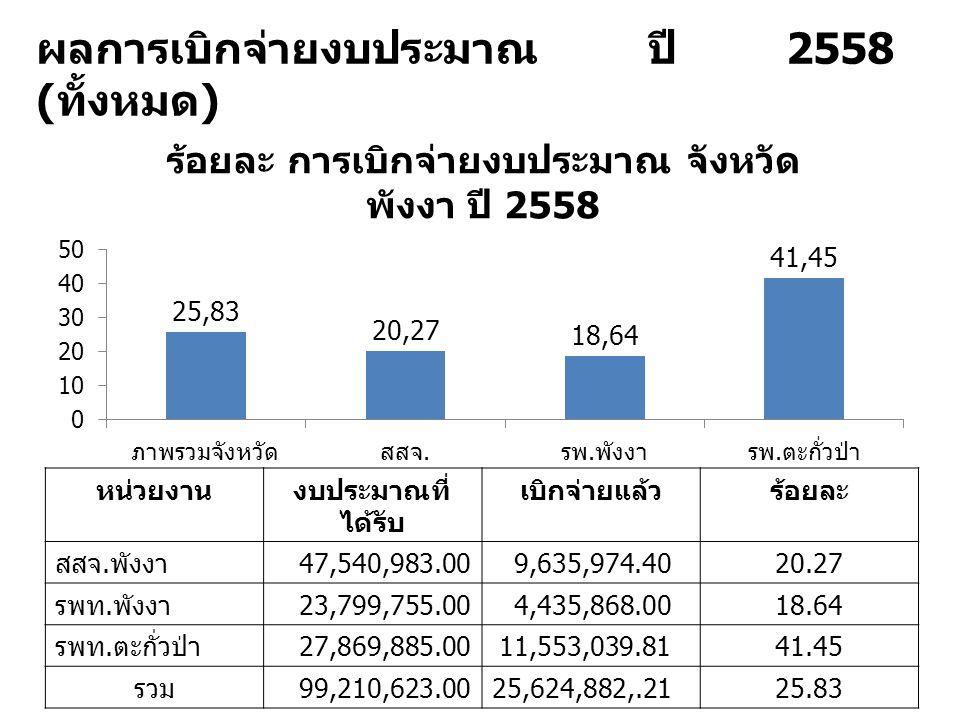 ผลการเบิกจ่ายงบประมาณ ปี 2558 ( ทั้งหมด ) หน่วยงานงบประมาณที่ ได้รับ เบิกจ่ายแล้วร้อยละ สสจ. พังงา 47,540,983.009,635,974.4020.27 รพท. พังงา 23,799,75