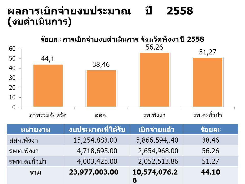 ผลการเบิกจ่ายงบประมาณ ปี 2558 ( งบดำเนินการ ) หน่วยงานงบประมาณที่ได้รับเบิกจ่ายแล้วร้อยละ สสจ. พังงา 15,254,883.005,866,594,.4038.46 รพท. พังงา 4,718,
