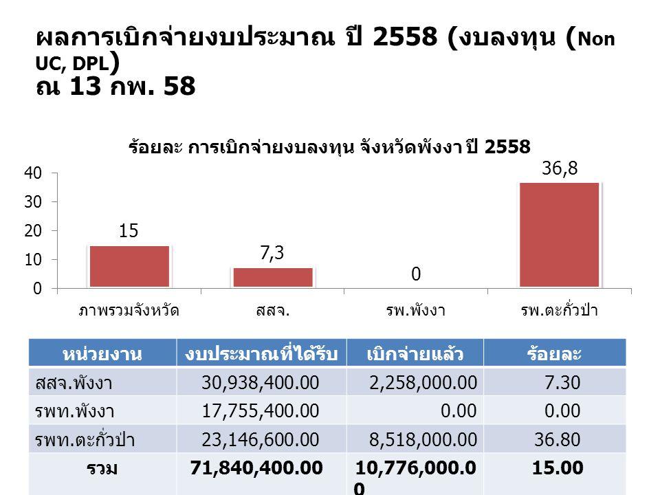 ผลการเบิกจ่ายงบประมาณ ปี 2558 ( งบลงทุน ( Non UC, DPL ) ณ 13 กพ. 58 หน่วยงานงบประมาณที่ได้รับเบิกจ่ายแล้วร้อยละ สสจ. พังงา 30,938,400.002,258,000.007.