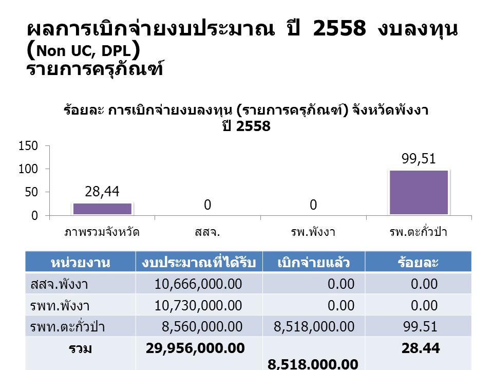 ผลการเบิกจ่ายงบประมาณ ปี 2558 งบลงทุน ( Non UC, DPL ) รายการครุภัณฑ์ หน่วยงานงบประมาณที่ได้รับเบิกจ่ายแล้วร้อยละ สสจ. พังงา 10,666,000.000.00 รพท. พัง