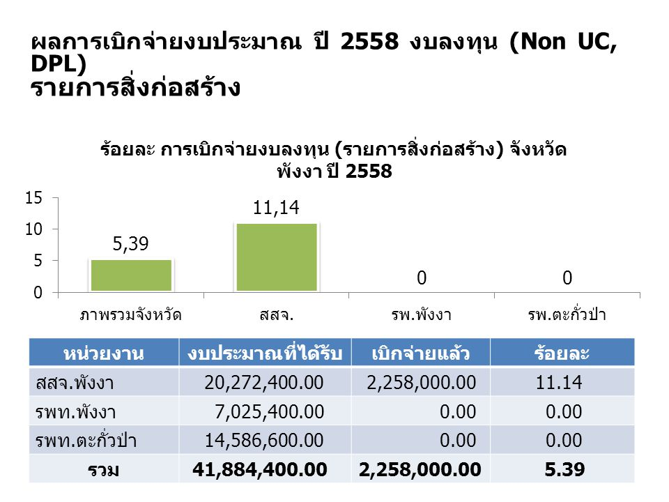 ผลการเบิกจ่ายงบประมาณ ปี 2558 งบลงทุน (Non UC, DPL) รายการสิ่งก่อสร้าง หน่วยงานงบประมาณที่ได้รับเบิกจ่ายแล้วร้อยละ สสจ. พังงา 20,272,400.002,258,000.0
