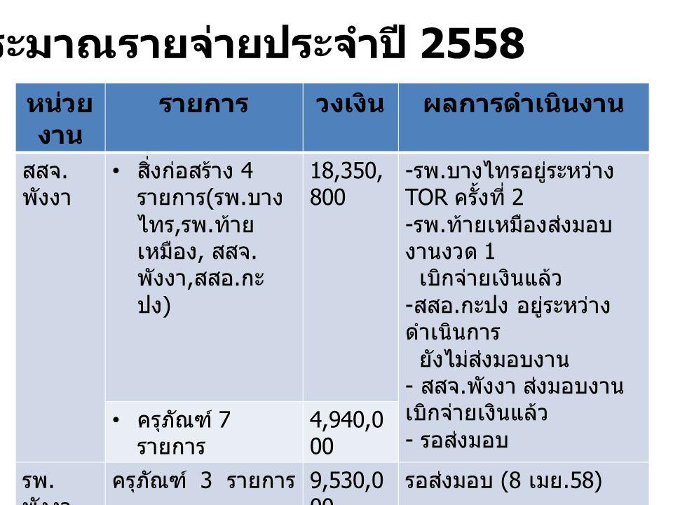 หน่วย งาน รายการวงเงินผลการดำเนินงาน สสจ. พังงา สิ่งก่อสร้าง 4 รายการ ( รพ. บาง ไทร, รพ. ท้าย เหมือง, สสจ. พังงา, สสอ. กะ ปง ) 18,350, 800 - รพ. บางไท