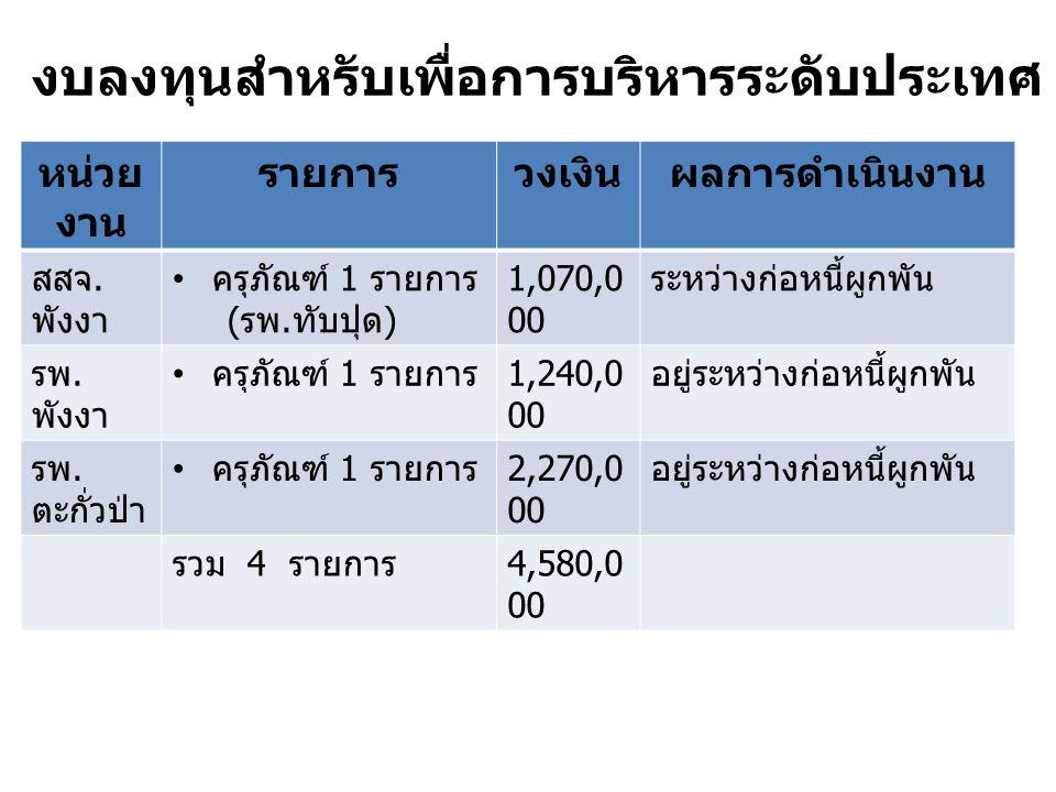หน่วย งาน รายการวงเงินผลการดำเนินงาน สสจ. พังงา ครุภัณฑ์ 1 รายการ ( รพ. ทับปุด ) 1,070,0 00 ระหว่างก่อหนี้ผูกพัน รพ. พังงา ครุภัณฑ์ 1 รายการ 1,240,0 0