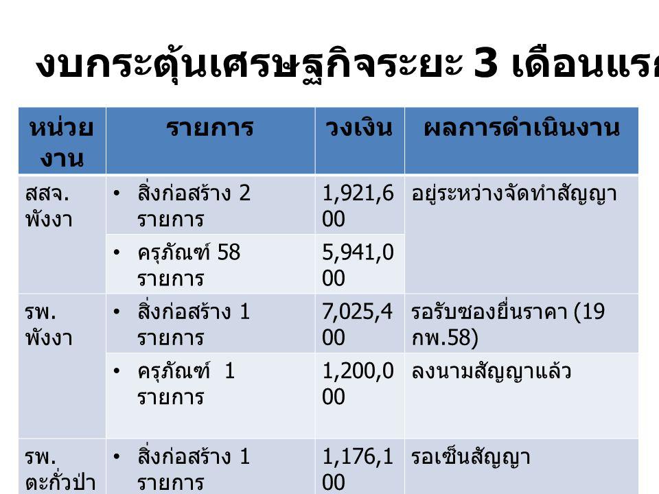 หน่วย งาน รายการวงเงินผลการดำเนินงาน สสจ. พังงา สิ่งก่อสร้าง 2 รายการ 1,921,6 00 อยู่ระหว่างจัดทำสัญญา ครุภัณฑ์ 58 รายการ 5,941,0 00 รพ. พังงา สิ่งก่อ