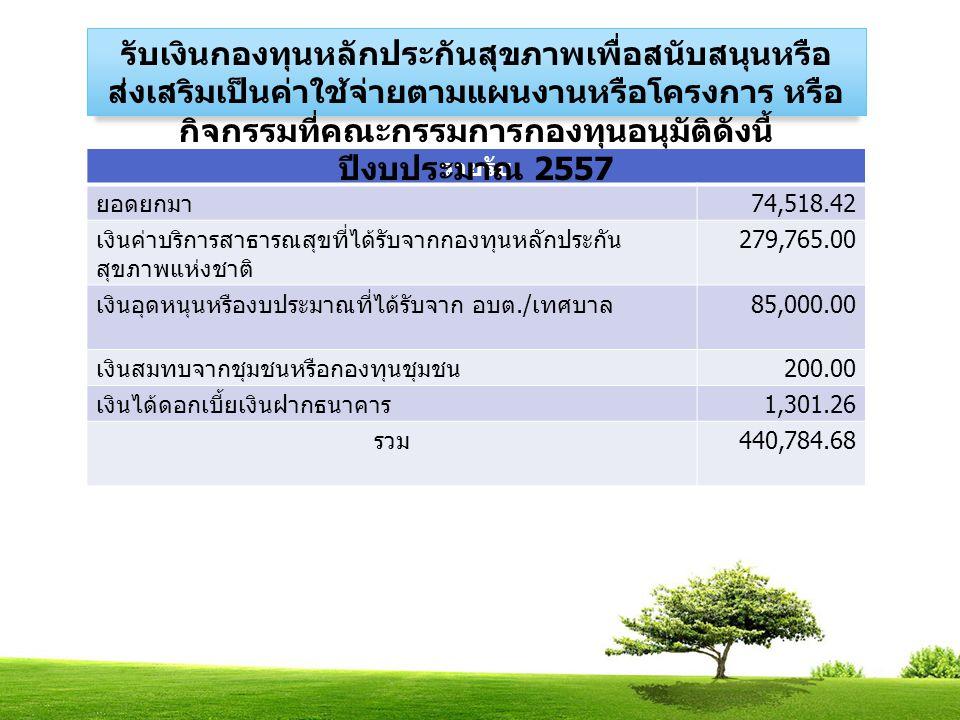 รายรับ ยอดยกมา 74,518.42 เงินค่าบริการสาธารณสุขที่ได้รับจากกองทุนหลักประกัน สุขภาพแห่งชาติ 279,765.00 เงินอุดหนุนหรืองบประมาณที่ได้รับจาก อบต./ เทศบาล 85,000.00 เงินสมทบจากชุมชนหรือกองทุนชุมชน 200.00 เงินได้ดอกเบี้ยเงินฝากธนาคาร 1,301.26 รวม 440,784.68 รับเงินกองทุนหลักประกันสุขภาพเพื่อสนับสนุนหรือ ส่งเสริมเป็นค่าใช้จ่ายตามแผนงานหรือโครงการ หรือ กิจกรรมที่คณะกรรมการกองทุนอนุมัติดังนี้ ปีงบประมาณ 2557
