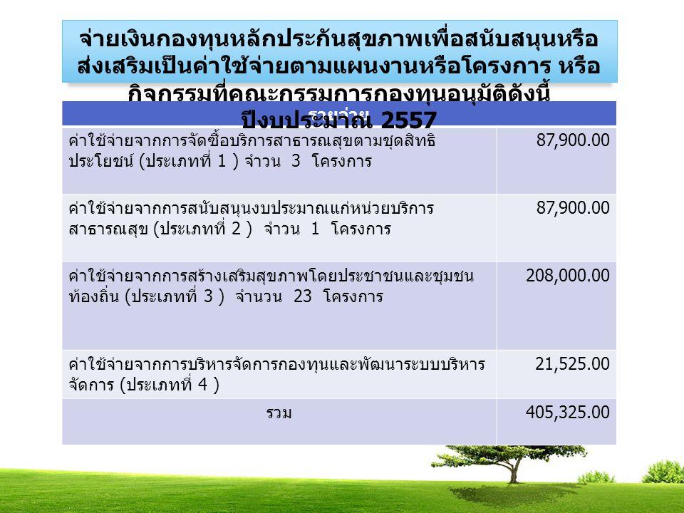 รายจ่าย ค่าใช้จ่ายจากการจัดซื้อบริการสาธารณสุขตามชุดสิทธิ ประโยชน์ ( ประเภทที่ 1 ) จำวน 3 โครงการ 87,900.00 ค่าใช้จ่ายจากการสนับสนุนงบประมาณแก่หน่วยบริการ สาธารณสุข ( ประเภทที่ 2 ) จำวน 1 โครงการ 87,900.00 ค่าใช้จ่ายจากการสร้างเสริมสุขภาพโดยประชาชนและชุมชน ท้องถิ่น ( ประเภทที่ 3 ) จำนวน 23 โครงการ 208,000.00 ค่าใช้จ่ายจากการบริหารจัดการกองทุนและพัฒนาระบบบริหาร จัดการ ( ประเภทที่ 4 ) 21,525.00 รวม 405,325.00 จ่ายเงินกองทุนหลักประกันสุขภาพเพื่อสนับสนุนหรือ ส่งเสริมเป็นค่าใช้จ่ายตามแผนงานหรือโครงการ หรือ กิจกรรมที่คณะกรรมการกองทุนอนุมัติดังนี้ ปีงบประมาณ 2557
