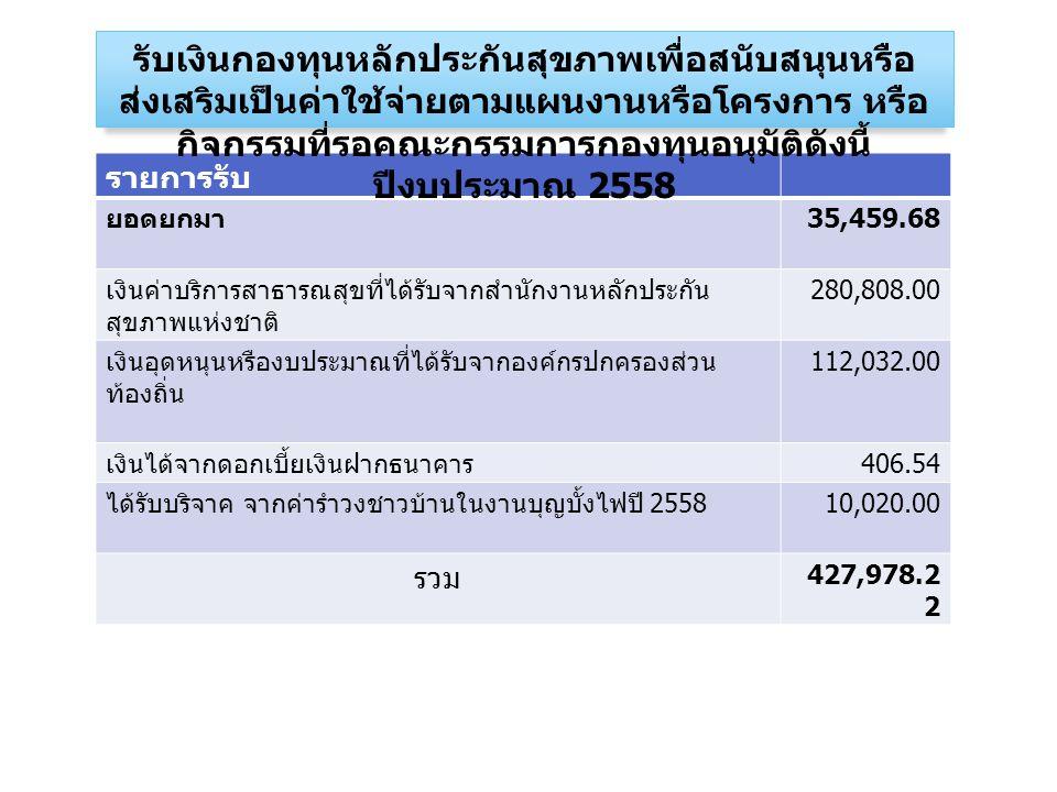 รายการรับ ยอดยกมา 35,459.68 เงินค่าบริการสาธารณสุขที่ได้รับจากสำนักงานหลักประกัน สุขภาพแห่งชาติ 280,808.00 เงินอุดหนุนหรืองบประมาณที่ได้รับจากองค์กรปกครองส่วน ท้องถิ่น 112,032.00 เงินได้จากดอกเบี้ยเงินฝากธนาคาร 406.54 ได้รับบริจาค จากค่ารำวงชาวบ้านในงานบุญบั้งไฟปี 2558 10,020.00 รวม 427,978.2 2 รับเงินกองทุนหลักประกันสุขภาพเพื่อสนับสนุนหรือ ส่งเสริมเป็นค่าใช้จ่ายตามแผนงานหรือโครงการ หรือ กิจกรรมที่รอคณะกรรมการกองทุนอนุมัติดังนี้ ปีงบประมาณ 2558
