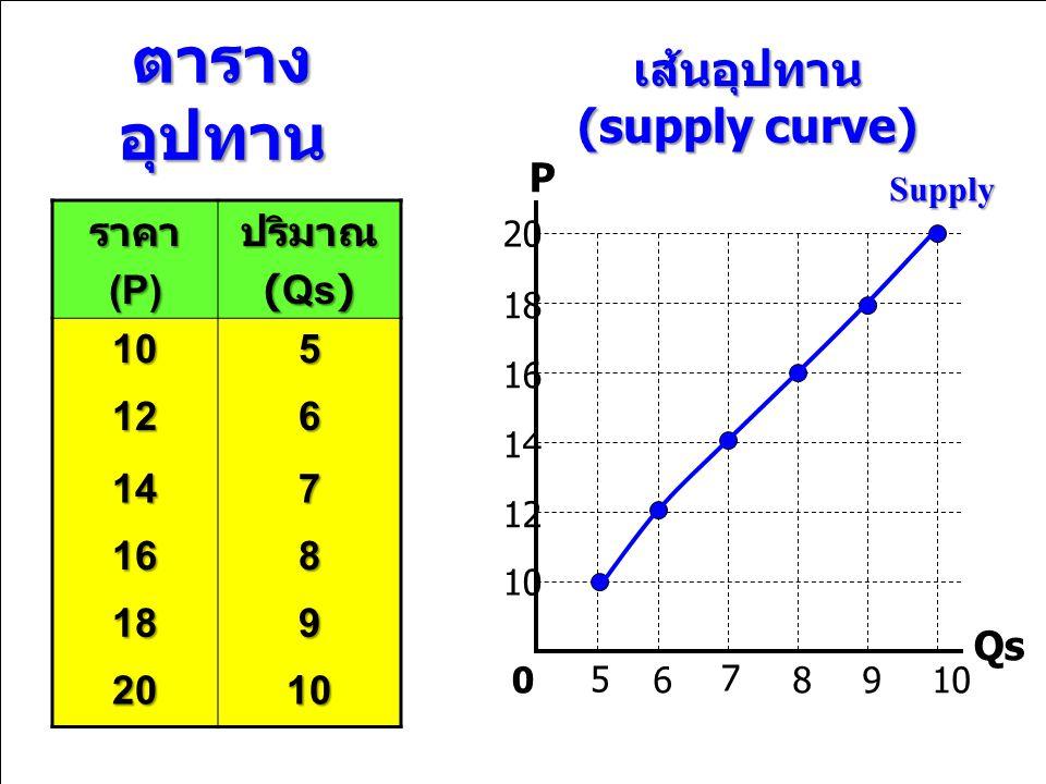 ตาราง อุปทาน ราคา(P)ปริมาณ (Qs) 105 126 147 168 189 2010 เส้นอุปทาน (supply curve) P Qs 5 6 7 89100 12 14 16 18 20 Supply