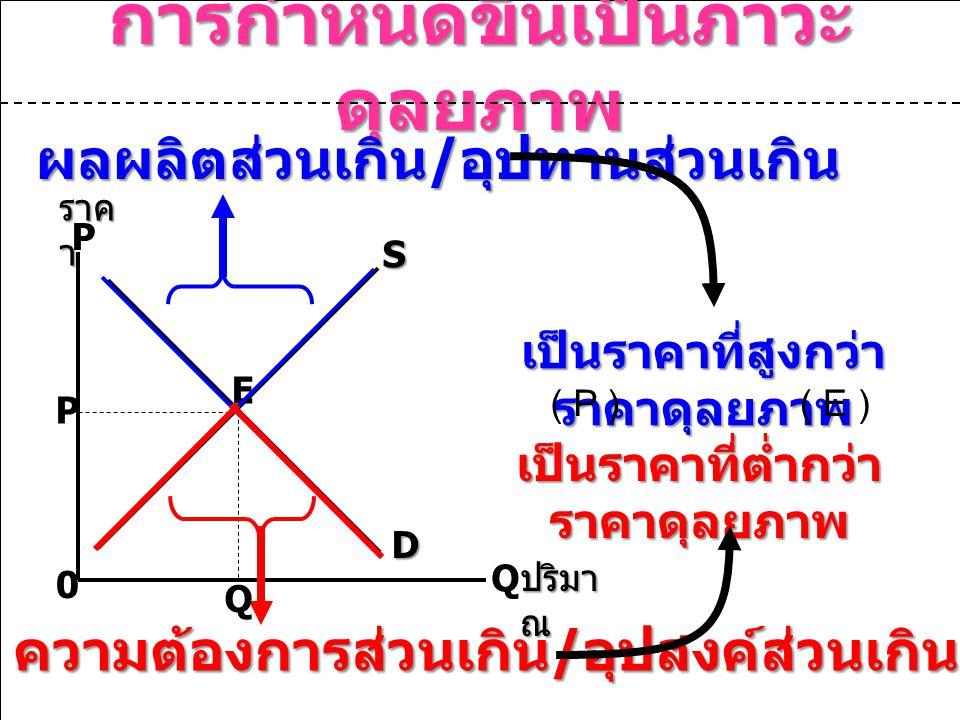 การกำหนดขึ้นเป็นภาวะ ดุลยภาพ P Q 0 P S D E เป็นราคาที่สูงกว่า ราคาดุลยภาพ ผลผลิตส่วนเกิน / อุปทานส่วนเกิน ความต้องการส่วนเกิน / อุปสงค์ส่วนเกิน เป็นราคาที่ต่ำกว่า ราคาดุลยภาพ ( E )( P ) ราค า ปริมา ณ Q