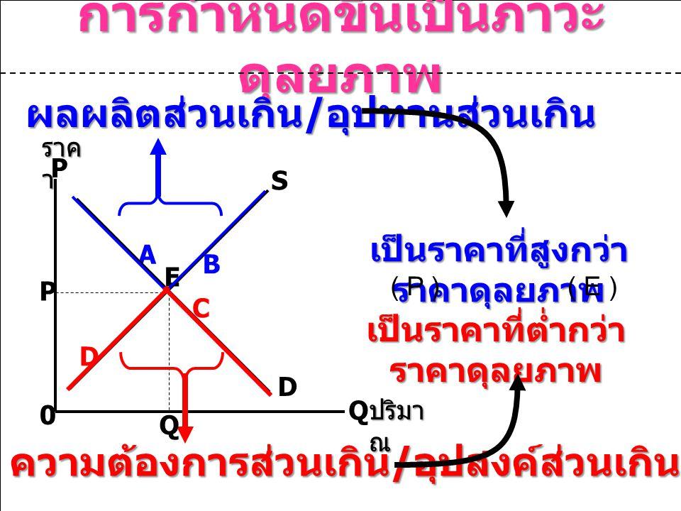 การกำหนดขึ้นเป็นภาวะ ดุลยภาพ P Q 0 A P S D B D C E เป็นราคาที่สูงกว่า ราคาดุลยภาพ ผลผลิตส่วนเกิน / อุปทานส่วนเกิน ความต้องการส่วนเกิน / อุปสงค์ส่วนเกิน เป็นราคาที่ต่ำกว่า ราคาดุลยภาพ ( E )( P ) ราค า ปริมา ณ Q