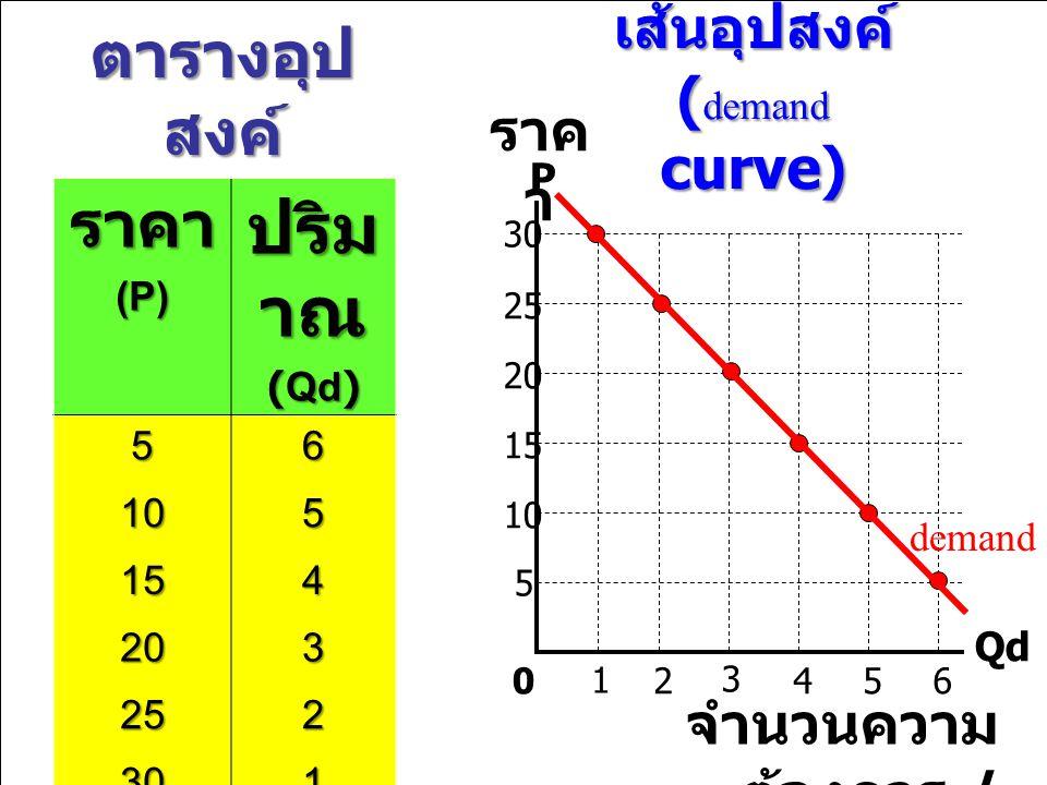 ตารางอุป สงค์ ราคา(P) ปริม าณ (Qd) 56 105 154 203 252 301 เส้นอุปสงค์ ( demand curve) P Qd 1 2 3 4560 5 10 15 20 25 30 demand ราค า จำนวนความ ต้องการ / ปริมาณ