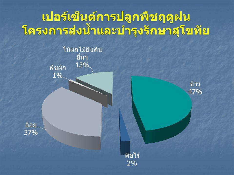 เปอร์เซ็นต์การปลูกพืชฤดูฝนโครงการส่งน้ำและบำรุงรักษาสุโขทัย