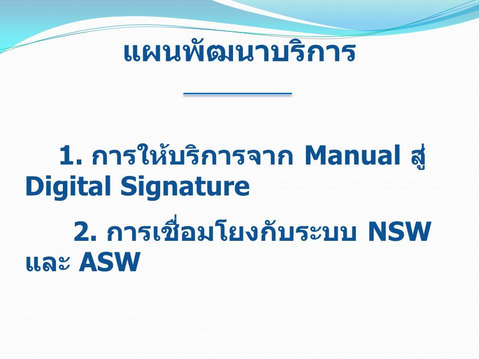 แผนพัฒนาบริการ 1. การให้บริการจาก Manual สู่ Digital Signature 2. การเชื่อมโยงกับระบบ NSW และ ASW