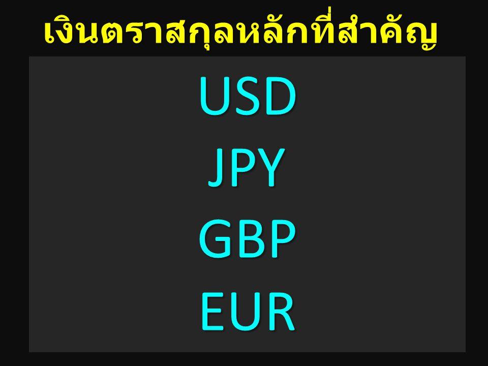 16 เงินตราสกุลหลักที่สำคัญ USD JPY GBP EUR