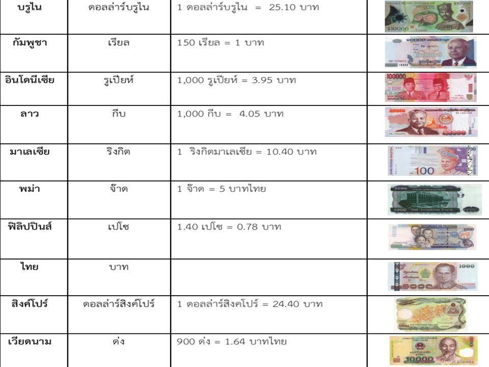 19 Gross Domestic Product : GDP ผลิตภัณฑ์ในประเทศเบื้องต้น - มูลค่ารวมของสินค้าและบริการขั้นสุดท้ายที่ ผลิตขึ้นในประเทศในรอบระยะเวลาหนึ่ง เช่น GDP ของไทย คือ มูลค่าผลผลิตที่ชาว ไทยและชาวต่างประเทศผลิตขึ้นได้ ใน ประเทศ - GDP =GNP - F โดย F = รายได้สุทธิจากต่างประเทศ - ถ้าไม่มีการเคลื่อนย้ายทรัพยากร GDP = GNP - GDP ไม่สะท้อนความมั่งคั่งของประเทศเพราะ ไม่รวมรายได้จากการใช้ทรัพยากรของไทยใน ประเทศอื่น