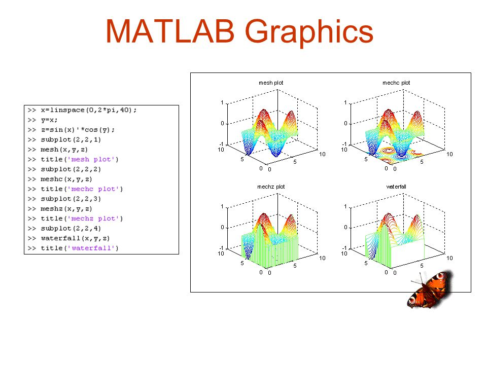 MATLAB Graphics