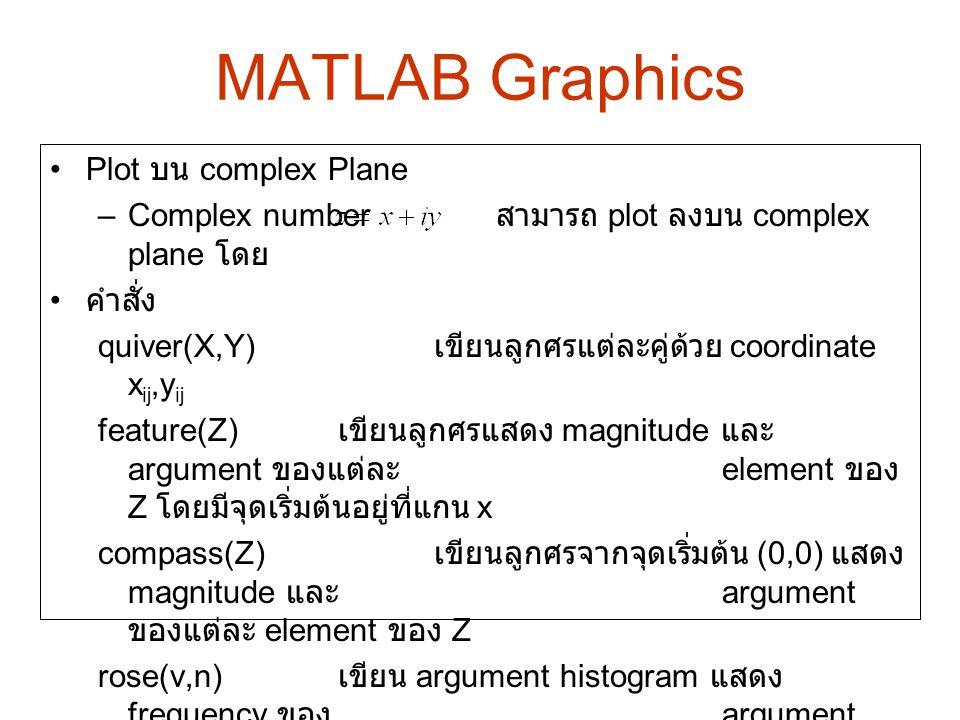MATLAB Graphics Plot บน complex Plane –Complex number สามารถ plot ลงบน complex plane โดย คำสั่ง quiver(X,Y) เขียนลูกศรแต่ละคู่ด้วย coordinate x ij,y i