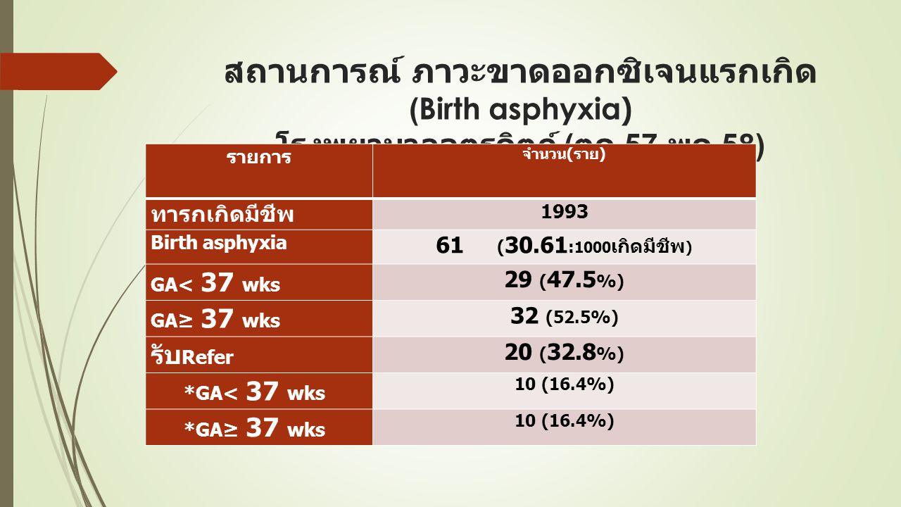 สถานการณ์ ภาวะขาดออกซิเจนแรกเกิด (Birth asphyxia) โรงพยาบาลอุตรดิตถ์ ( ตค.57- พค.58) รายการ จำนวน(ราย) ทารกเกิดมีชีพ 1993 Birth asphyxia 61 ( 30.61 : 1000 เกิดมีชีพ ) GA< 37 wks 29 ( 47.5 %) GA≥ 37 wks 32 (52.5%) รับ Refer 20 ( 32.8 %) *GA< 37 wks 10 (16.4%) *GA≥ 37 wks 10 (16.4%)