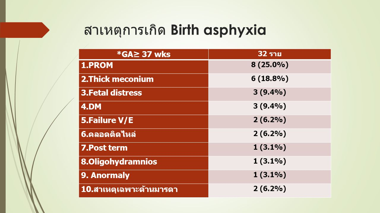 สาเหตุการเกิด Birth asphyxia *GA≥ 37 wks 32 ราย 1.PROM 8 (25.0%) 2.Thick meconium 6 (18.8%) 3.Fetal distress 3 (9.4%) 4.DM 3 (9.4%) 5.Failure V/E 2 (6