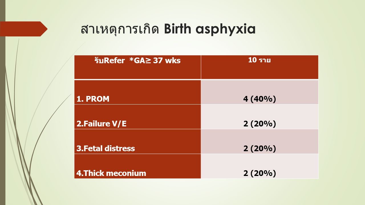 สาเหตุการเกิด Birth asphyxia รับRefer *GA≥ 37 wks 10 ราย 1. PROM4 (40%) 2.Failure V/E2 (20%) 3.Fetal distress2 (20%) 4.Thick meconium2 (20%)