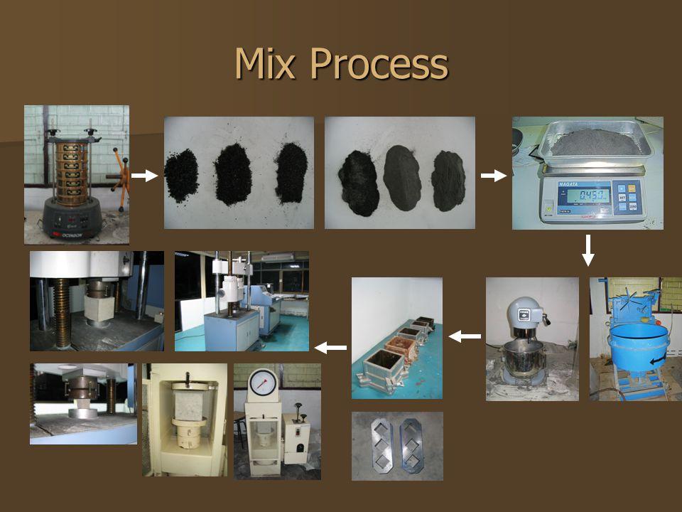 Mix Process