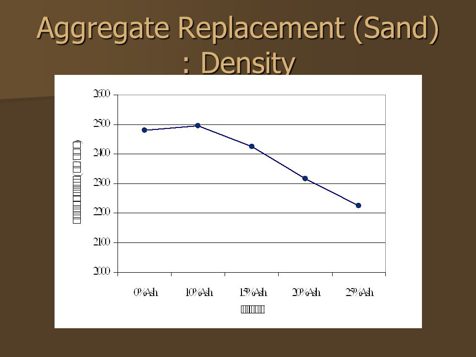 Aggregate Replacement (Sand) : Density