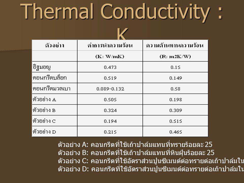 Thermal Conductivity : K ตัวอย่าง A: คอนกรีตที่ใช้เถ้าปาล์มแทนที่ทรายร้อยละ 25 ตัวอย่าง B: คอนกรีตที่ใช้เถ้าปาล์มแทนที่หินฝุ่นร้อยละ 25 ตัวอย่าง C: คอ