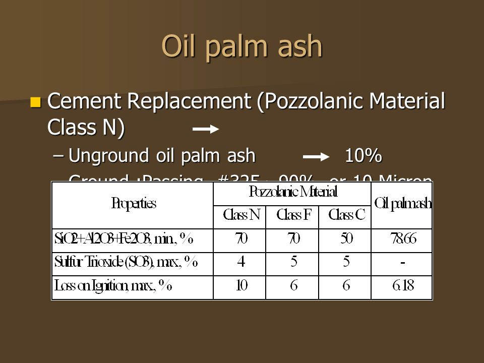 Oil palm ash Cement Replacement (Pozzolanic Material Class N) Cement Replacement (Pozzolanic Material Class N) –Unground oil palm ash 10% –Ground :Passing #325 ≥ 90% or 10 Micron 20-30%