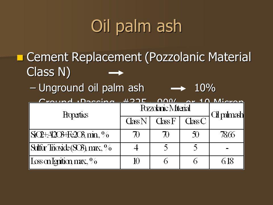 Use as aggregate : Compressive Strength 30% Portland Cement