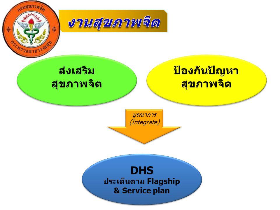 ส่งเสริม สุขภาพจิต ป้องกันปัญหา สุขภาพจิต DHS ประเด็นตาม Flagship & Service plan DHS ประเด็นตาม Flagship & Service plan บูรณาการ (Integrate)