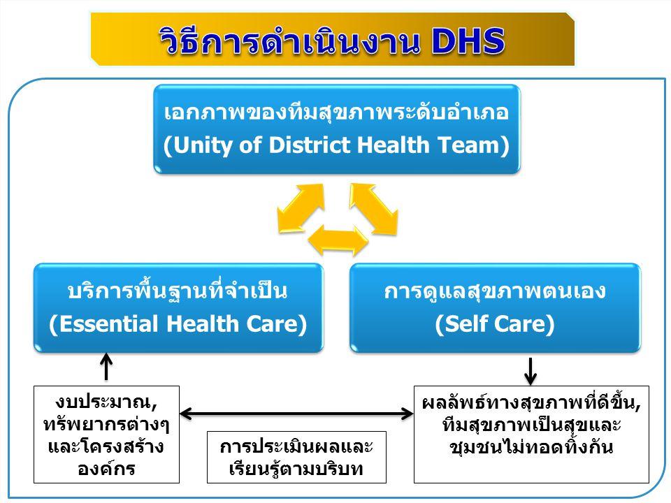 www.themegallery.com เอกภาพของทีมสุขภาพระดับอำเภอ (Unity of District Health Team) การดูแลสุขภาพตนเอง (Self Care) บริการพื้นฐานที่จำเป็น (Essential Hea
