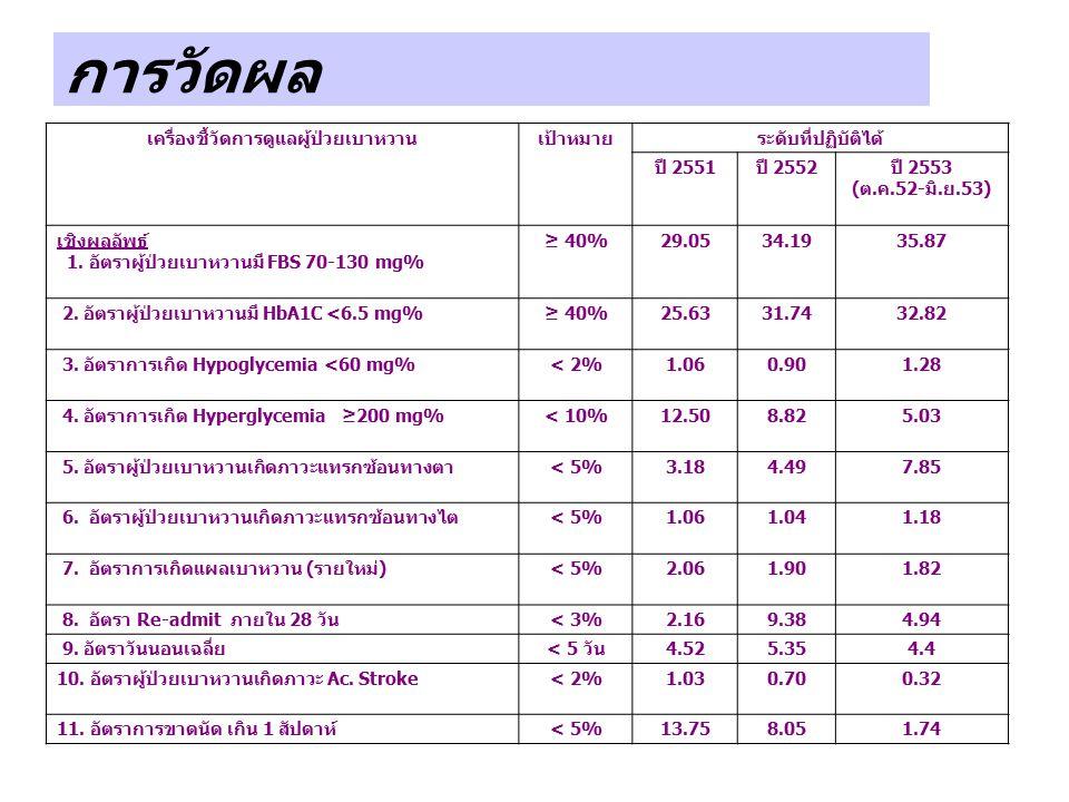 การวัดผล เครื่องชี้วัดการดูแลผู้ป่วยเบาหวานเป้าหมายระดับที่ปฏิบัติได้ ปี 2551 ปี 2552 ปี 2553 ( ต. ค.52- มิ. ย.53) เชิงผลลัพธ์ 1. อัตราผู้ป่วยเบาหวานม