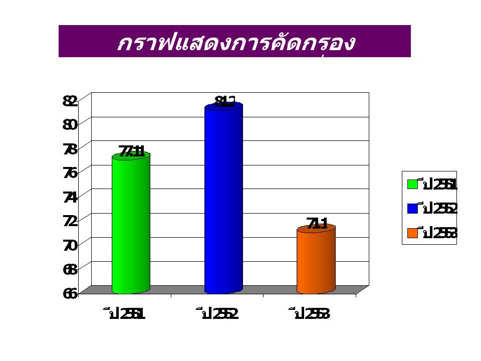กราฟแสดงการคัดกรอง โรคเบาหวานกลุ่มเสี่ยง