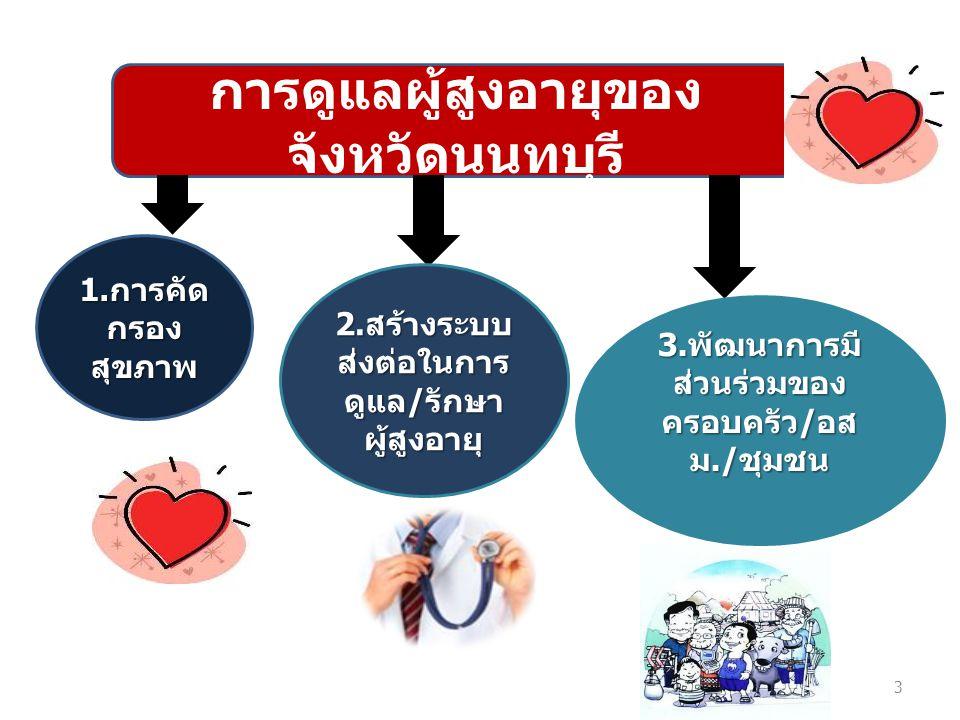 การดูแลผู้สูงอายุของ จังหวัดนนทบุรี 1. การคัด กรอง สุขภาพ 2. สร้างระบบ ส่งต่อในการ ดูแล / รักษา ผู้สูงอายุ 3. พัฒนาการมี ส่วนร่วมของ ครอบครัว / อส ม./