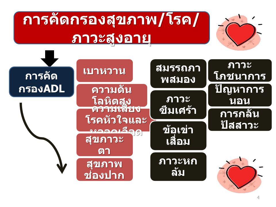 การคัดกรองสุขภาพ / โรค / ภาวะสูงอายุ การคัด กรอง ADL เบาหวาน ความดัน โลหิตสูง ความเสี่ยง โรคหัวใจและ หลอดเลือด สุขภาวะ ตา สุขภาพ ช่องปาก 4 สมรรถภา พสม