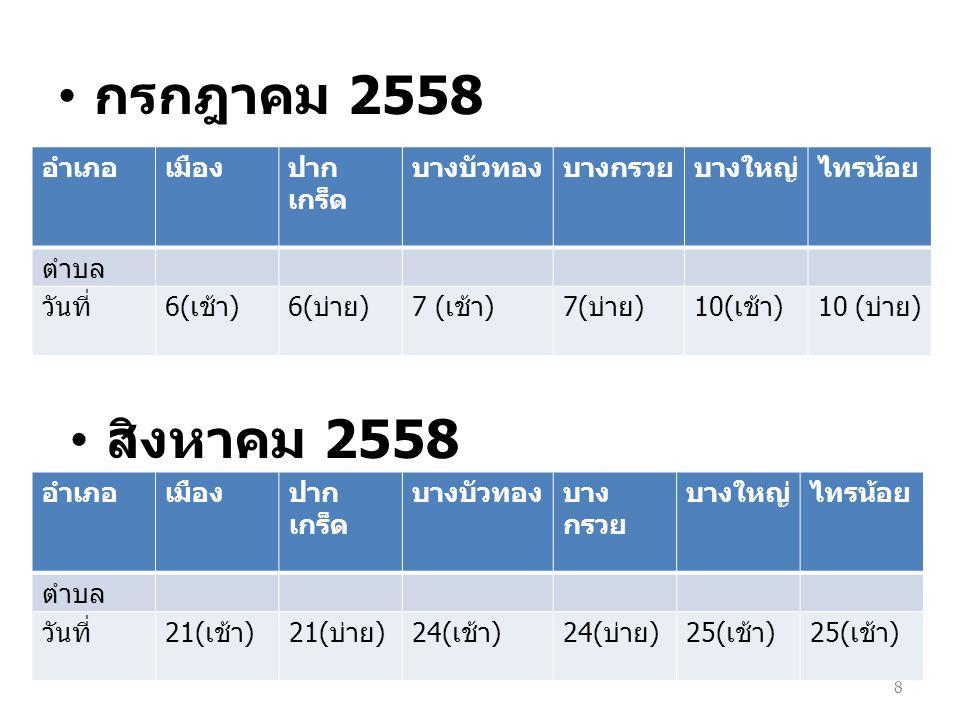 กรกฎาคม 2558 8 อำเภอเมืองปาก เกร็ด บางบัวทองบางกรวยบางใหญ่ไทรน้อย ตำบล วันที่ 6( เช้า )6( บ่าย )7 ( เช้า )7( บ่าย )10( เช้า )10 ( บ่าย ) สิงหาคม 2558