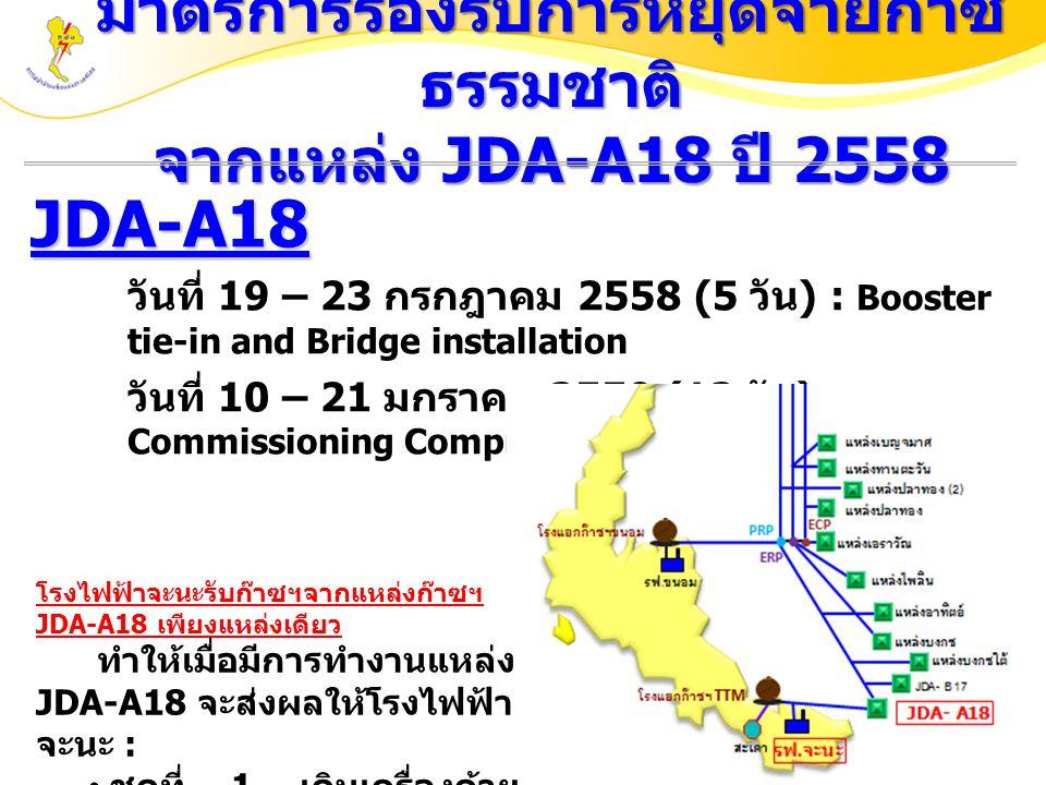 มาตรการรองรับการหยุดจ่ายก๊าซ ธรรมชาติ จากแหล่ง JDA-A18 ปี 2558 JDA-A18 วันที่ 19 – 23 กรกฎาคม 2558 (5 วัน ) : Booster tie-in and Bridge installation วันที่ 10 – 21 มกราคม 2559 (12 วัน ) : Commissioning Compressor 11 โรงไฟฟ้าจะนะรับก๊าซฯจากแหล่งก๊าซฯ JDA-A18 เพียงแหล่งเดียว ทำให้เมื่อมีการทำงานแหล่ง JDA-A18 จะส่งผลให้โรงไฟฟ้า จะนะ : ชุดที่ 1 เดินเครื่องด้วย ดีเซล ชุดที่ 2 ไม่สามารถ เดินเครื่องได้