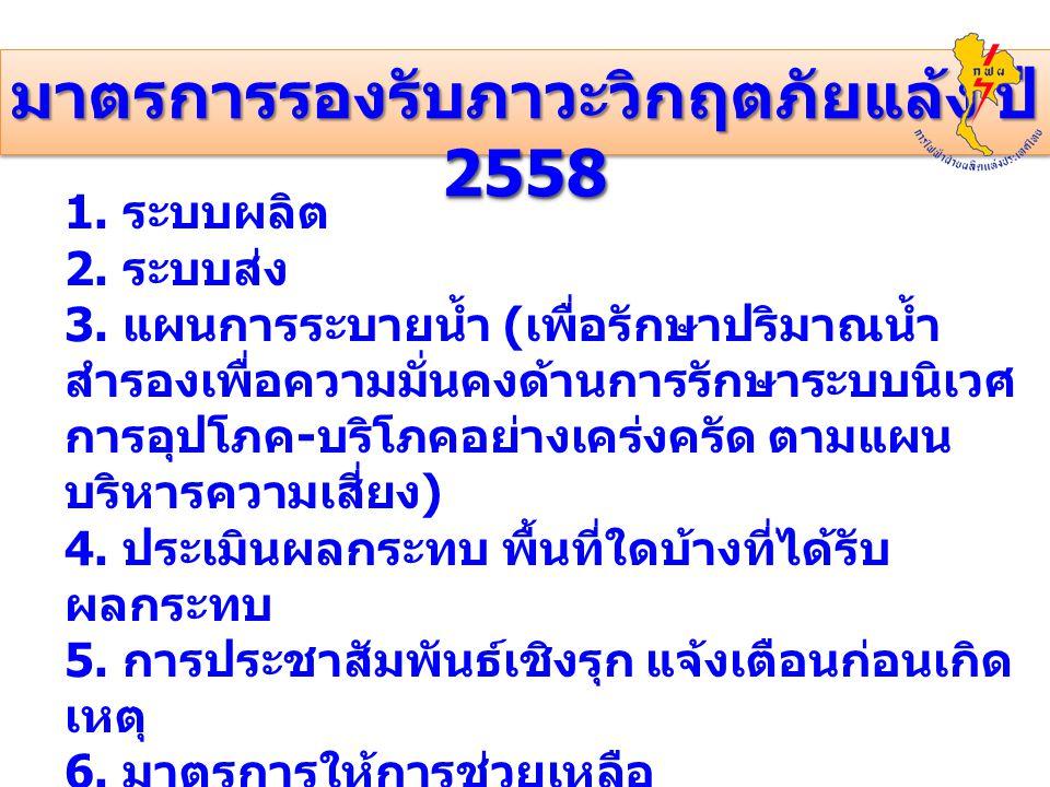 มาตรการรองรับภาวะวิกฤตภัยแล้ง ปี 2558 1.ระบบผลิต 2.
