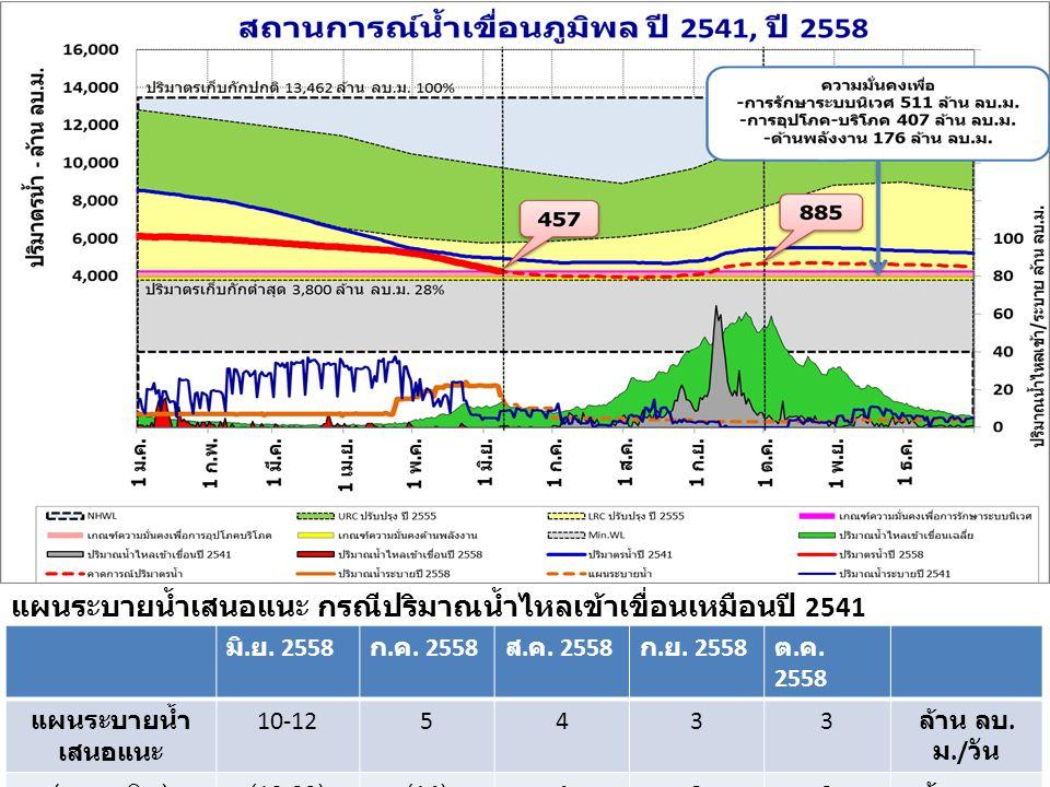 แผนระบายน้ำเสนอแนะ กรณีปริมาณน้ำไหลเข้าเขื่อนเหมือนปี 2541 มิ. ย. 2558 ก. ค. 2558 ส. ค. 2558 ก. ย. 2558 ต. ค. 2558 แผนระบายน้ำ เสนอแนะ 10-125433 ล้าน