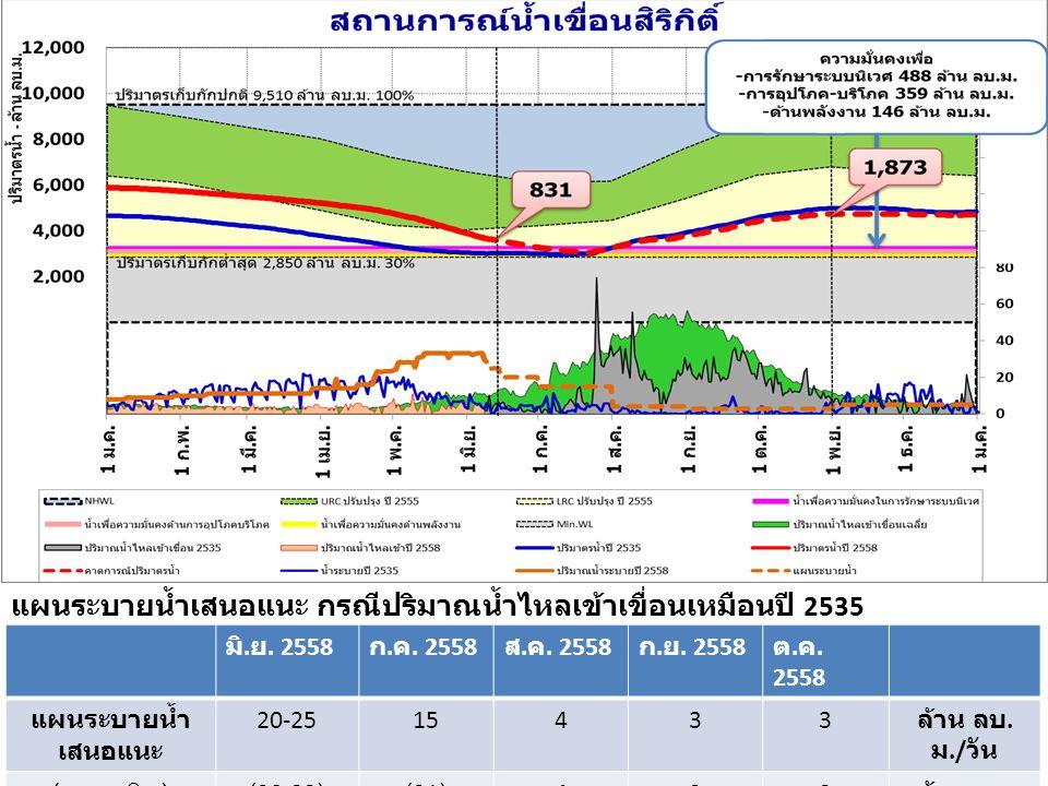 แผนระบายน้ำเสนอแนะ กรณีปริมาณน้ำไหลเข้าเขื่อนเหมือนปี 2535 มิ. ย. 2558 ก. ค. 2558 ส. ค. 2558 ก. ย. 2558 ต. ค. 2558 แผนระบายน้ำ เสนอแนะ 20-2515433 ล้าน