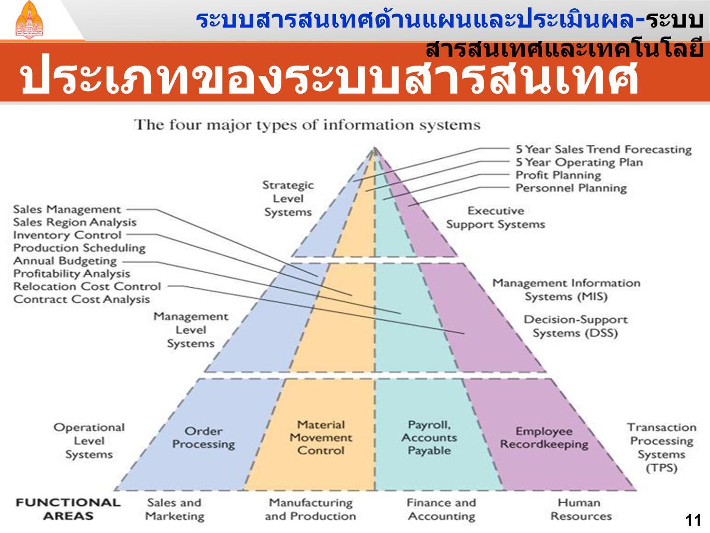 ประเภทของระบบสารสนเทศ 11 ระบบสารสนเทศด้านแผนและประเมินผล - ระบบ สารสนเทศและเทคโนโลยี