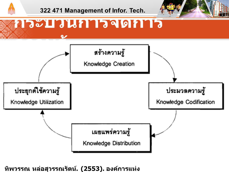 กระบวนการจัดการ ความรู้ 322 471 Management of Infor. Tech. ทิพวรรณ หล่อสุวรรณรัตน์. (2553). องค์การแห่ง ความรู้ : จากแนวคิดสู่การปฏิบัติ