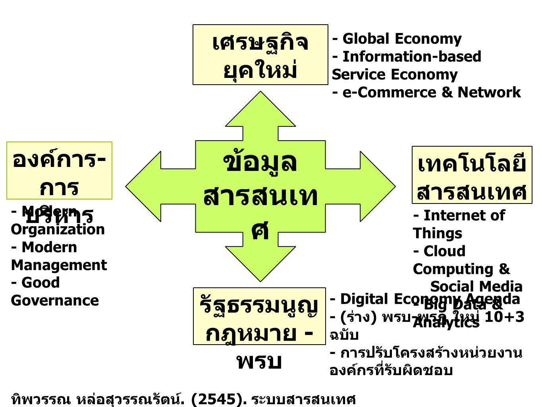 เศรษฐกิจ ยุคใหม่ องค์การ - การ บริหาร เทคโนโลยี สารสนเทศ รัฐธรรมนูญ กฎหมาย - พรบ ข้อมูล สารสนเท ศ ทิพวรรณ หล่อสุวรรณรัตน์. (2545). ระบบสารสนเทศ เพื่อก
