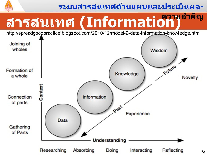 สารสนเทศ (Information) 6 http://spreadgoodpractice.blogspot.com/2010/12/model-2-data-information-knowledge.html ระบบสารสนเทศด้านแผนและประเมินผล - ความ