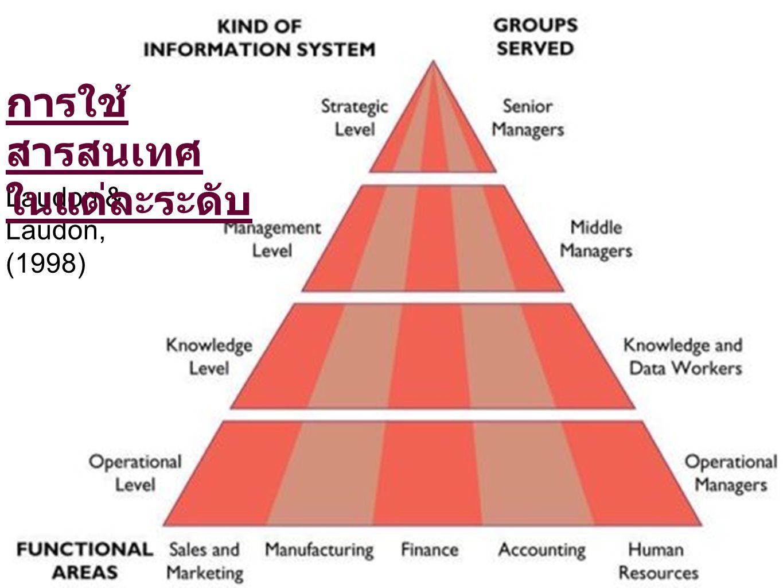 Laudon & Laudon, (1998) การใช้ สารสนเทศ ในแต่ละระดับ